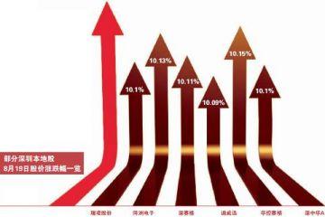 利好引燃深圳本地股 板块市值飙涨逾2500亿