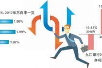 九江银行逾5%股权流拍