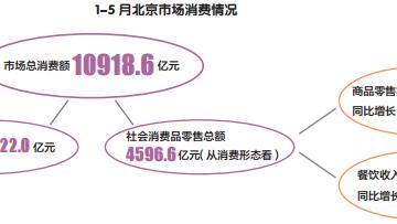 1-5 月北京墟市总消费 10918.6 亿