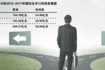 終止借殼中房股份 中國忠旺調整分拆方案