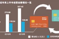 """""""挪动优先""""计谋显效 北京银行手机端月活客户数增九成"""