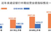 首份四大行半年报出炉 修行净利增速5.59%