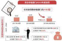 四大亮点解读北京200家市级部分决算