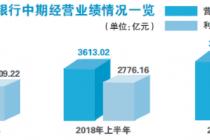 工商银行上半年日赚9.3亿 对锦州银行投资正等候审计结果