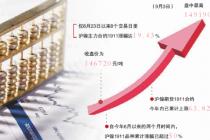 期市飘红:沪镍日涨超7% 红枣涨停