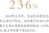 卖不停 华谊亏本1.5亿转手GDC