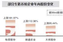 六举措稳定生猪生产 补贴结算周期缩至半年