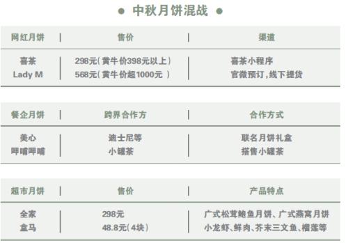 网红店入局月饼混战 黄牛要价近3倍