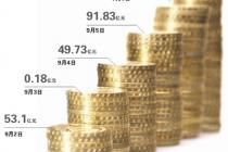 A股擁抱三大國際指數 77億增量資金入場在即