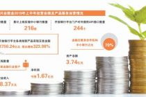 兴业数金中期业绩频亏背后:账期特点明显 中小银行客户居多