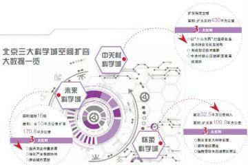 集体扩容 北京三大科学城外延辐射力