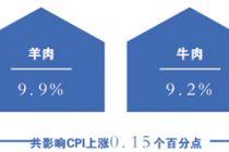 2.4% 8月北京CPI同比增速放缓