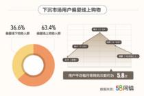小镇居民超六成偏爱网购  月均网购5.8次