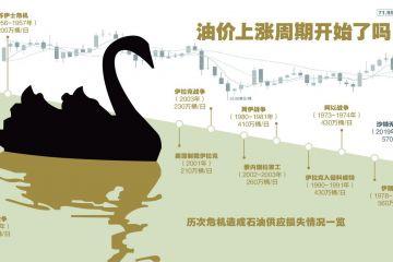 """沙特阿美遇襲發酵 """"黑天鵝""""開啟油市上漲周期?"""