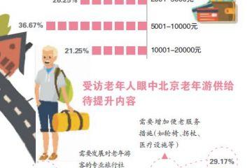 老年游缘何成不合理低价团重灾区
