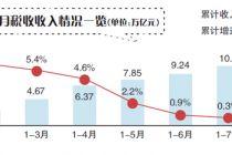 减税效应持续 今年前8个月税收首现负增长