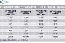 二季度中国可穿戴设备出货量达2307万台