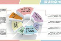 北京人均GDP超14万元 迈进高收入国家程度