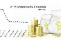 外汇占款月度规模十三连降 未来有望保持平稳