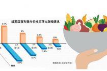 中央累计投放3万吨猪肉 生活必需品保供稳价