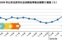 上半年北京消费品墟市运转精良
