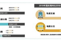 2019年国庆假期北京高速公道日均交通量首现负增加