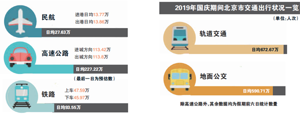 """""""国庆北京高速交通量首现负增长"""