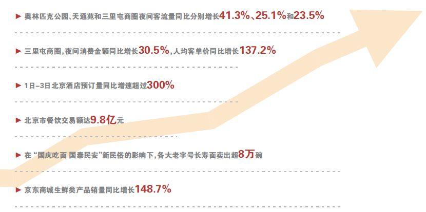 国庆假日北京人钱花在了哪儿