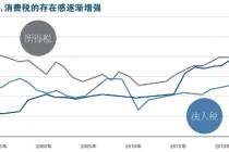 消费税上调引发连锁反应 日本扛得住吗