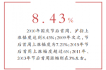 A股近十年节后首日走势:七成上涨