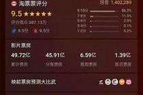 """中国内地选送《哪吒之魔童降世》竞争奥斯卡""""最佳国际电影""""奖"""