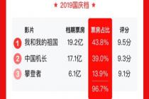 增幅130% 国庆档票房43.84亿收官