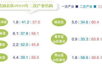 北京生态涵养区如何提质产业融合