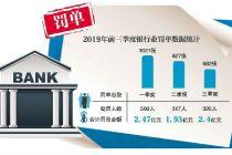 银行业9个月领2530张罚单 信贷审查不严、涉?#30475;?#27454;违规成重灾区