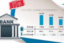 銀行業9個月領2530張罰單