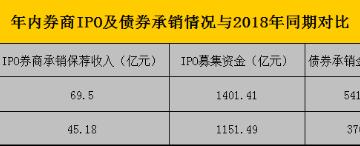 券商年内投行成绩单揭晓:51家IPO承销保荐收入挂零 前5券商分食超4成债券承销额