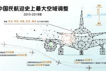 中国民航迎史上最大范围空域调整 航班准点率有望提升