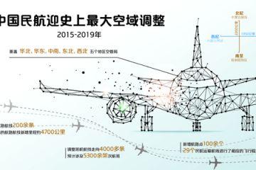 中国民航迎史上最大范围空域调整 航班准点?#35270;?#26395;提升