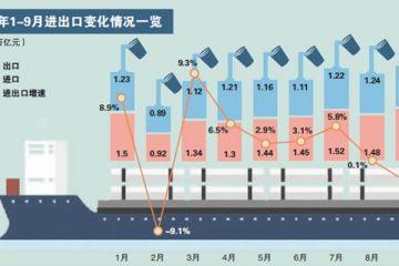 前三季度外贸进出口继续保持正增加
