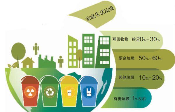 八大關鍵點詳解北京垃圾管理新規