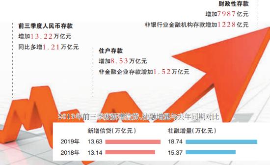 前三季度新增信貸社融回溫 降準降息概率下降