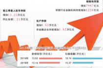 前三季度新增信贷社融回温 降准降息概率下降
