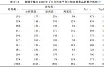 北京人民不爱肉?轻食订单持续大涨