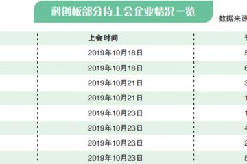 14天审19家 科创板IPO审核提速