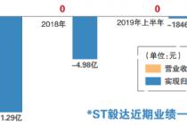 拟购赤峰瑞阳100%股权 *ST毅达暂停上市期谋自救