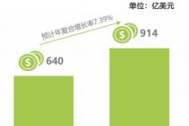 工业互联网平台的爆发增长态势