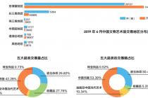 6 月春拍 82.58 亿元收官 中国书画占据半壁江山