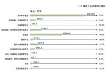 北京服務業發展韌性增強