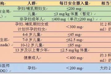 奶茶内咖啡因含量相当于7罐红牛?  专家:适量安全摄入无危害