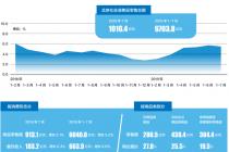 1-7 月北京市場總消費 15736.8 億